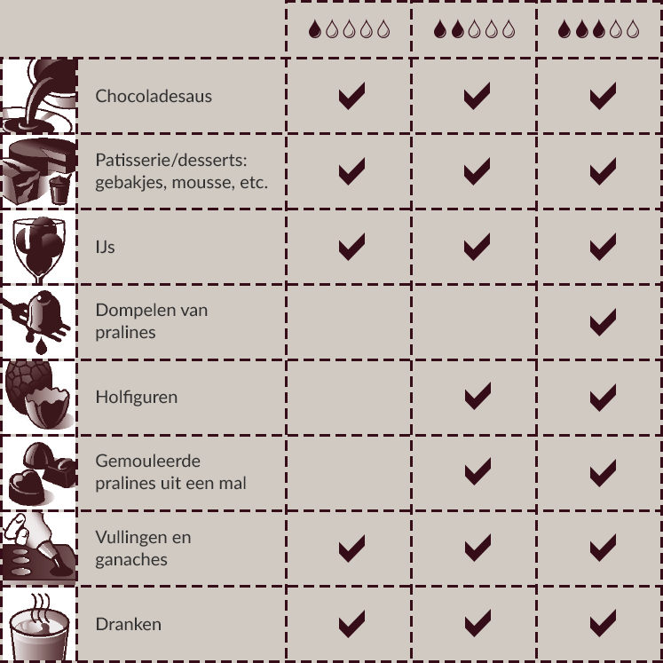 Callebaut chocoladetabel