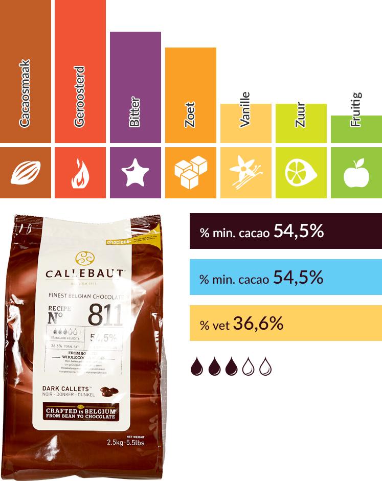 Callebaut smaakprofiel N°811
