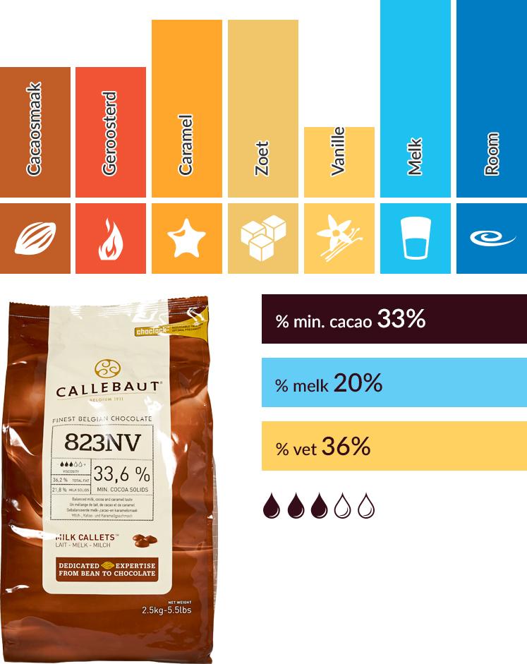 Callebaut smaakprofiel N°823